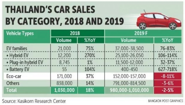 EVs to see production boom in 2019 | Thailand Automotive